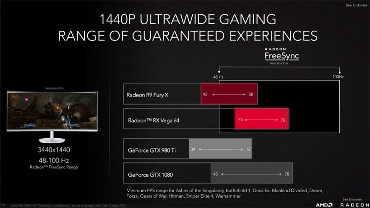 AMD RX Vega 64 Performance - Compared to GTX 1080