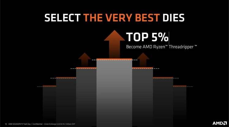 AMD Ryzen Threadripper using the very best Zen dies