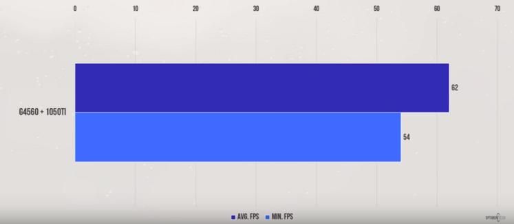 Far Cry Primal - G4560 + GTX 1050 Ti benchmarks