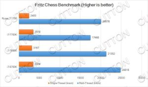 Intel Core i7-8700K benchmarks - Fritz Chess