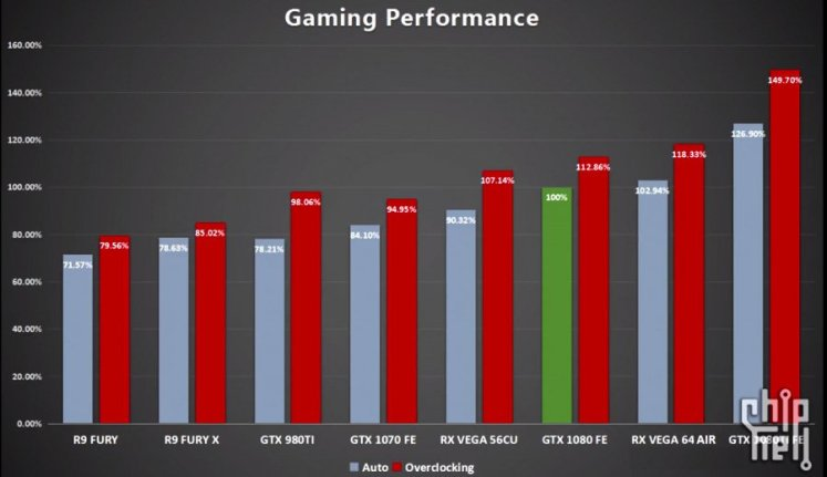 AMD RX Vega benchmarks - Vega 64 and 56 gaming performance preview