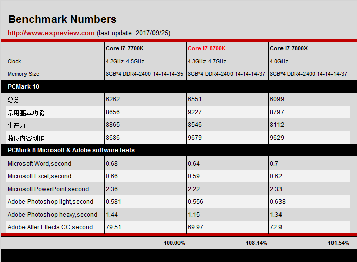 Intel Core i7-8700K review - Office Benchmarks