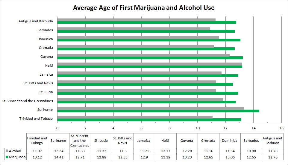 Chart Of The Day Average Age Of First And