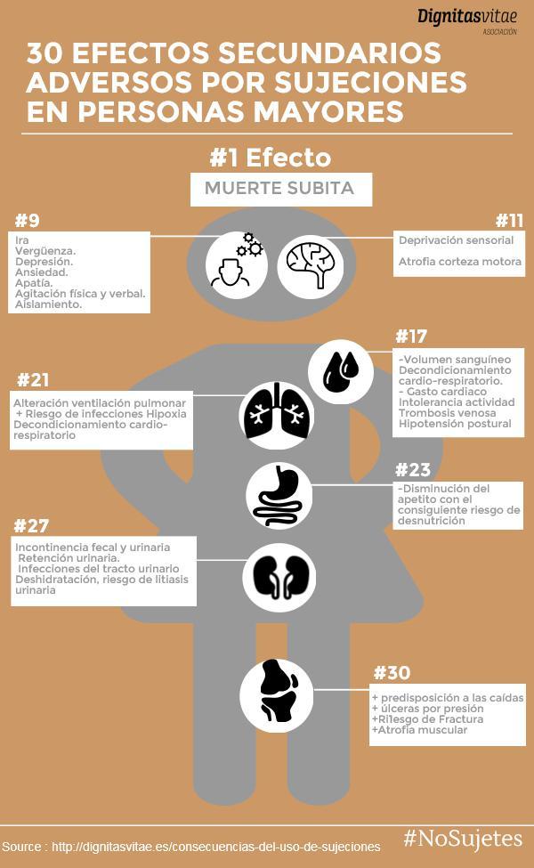 Efectos secundarios adversos del uso de sujeciones