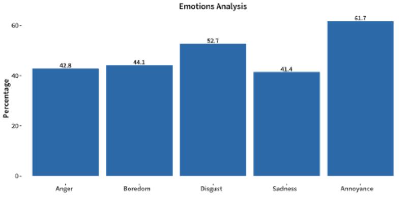 Emotions-Analysis