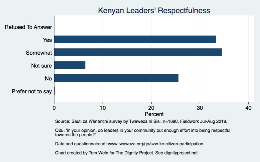 leadersrespectfulnesseffort