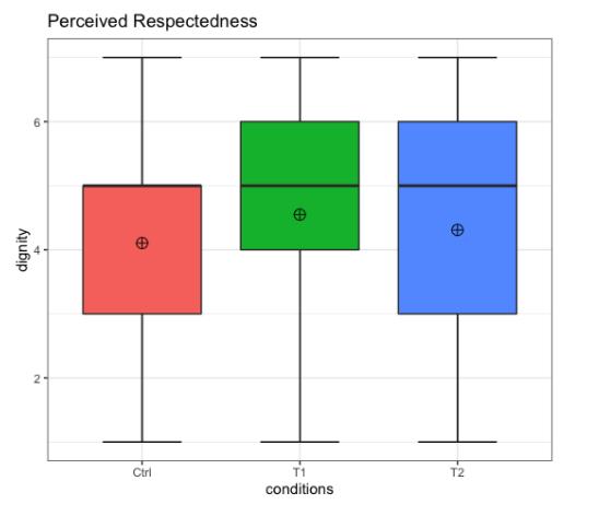 Perceived respectedness chart
