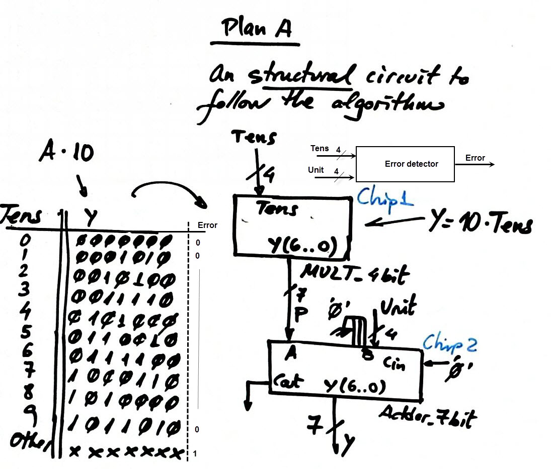 Digital Circuits And Systems