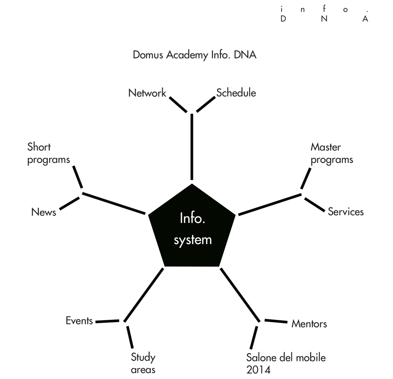 Info. DNA