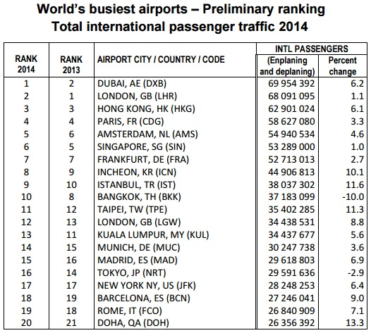 2014 World's Busiest Airports- Release Date March 26, 2015 ...