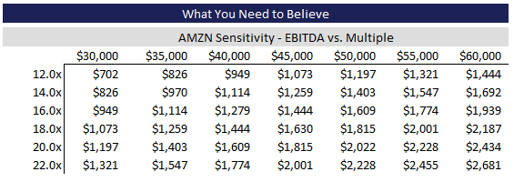 AMZN Sensitivity