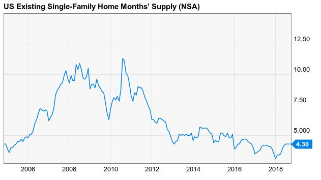 Months supply housing