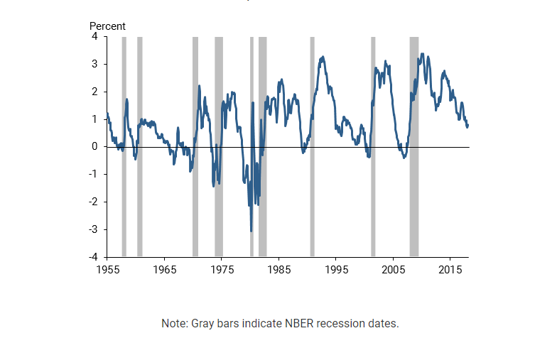10-2 spread and recessions