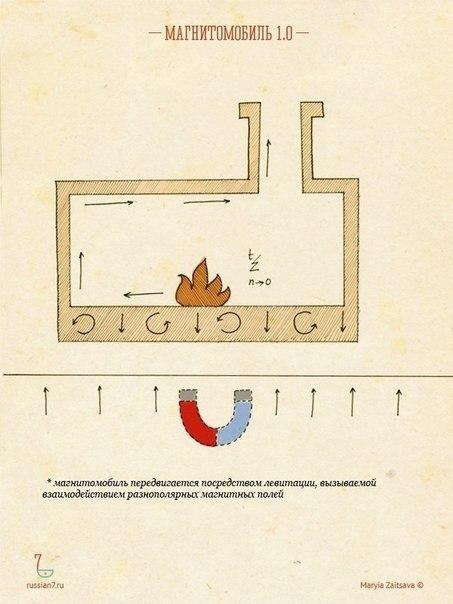 Магнитомобиль