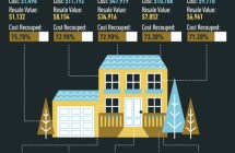 Top 10 Remodeling Projects [Infographic]