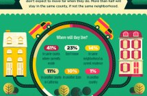Home is Never Far Away [Infographic]