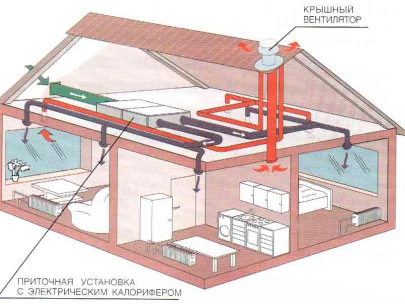 система вентиляции с рекуперацией