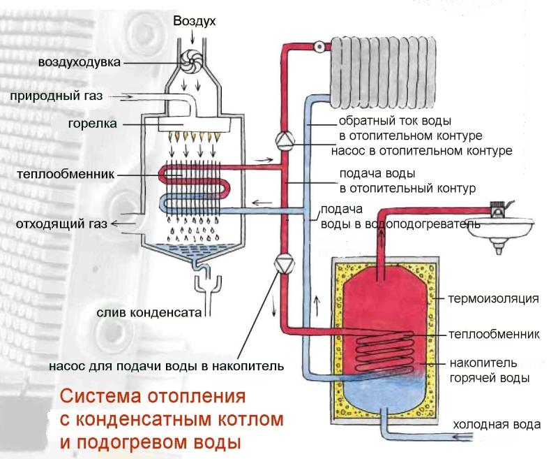 отопительная котельная на газе