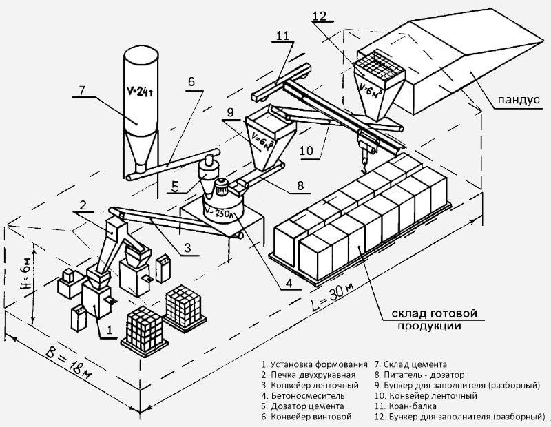 этапы технологии производства