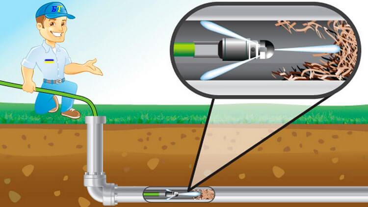 gidrodinamicheskij-sposob-prochistki-kanalizacii