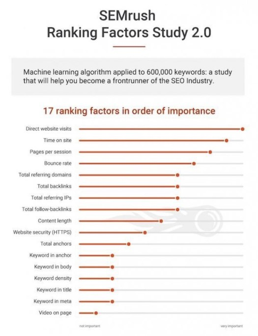SEO Ranking Factors Study