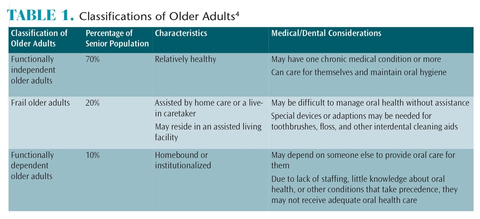 Classification of Older Adults