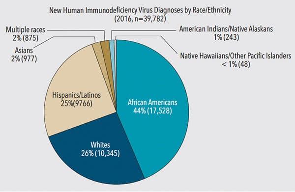 HIV-fig-2