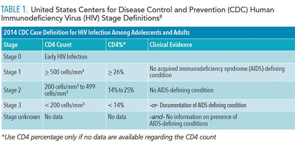 HIV-table-1
