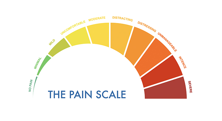 Pain measurement scale 0 to 10, mild to intense and severe.