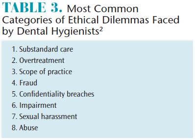 Ethical Decision Making in Dental Hygiene