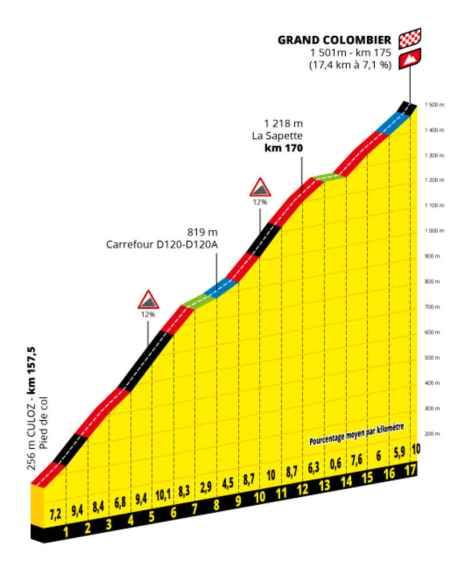 Profil Grand ColombierTour de France 2020