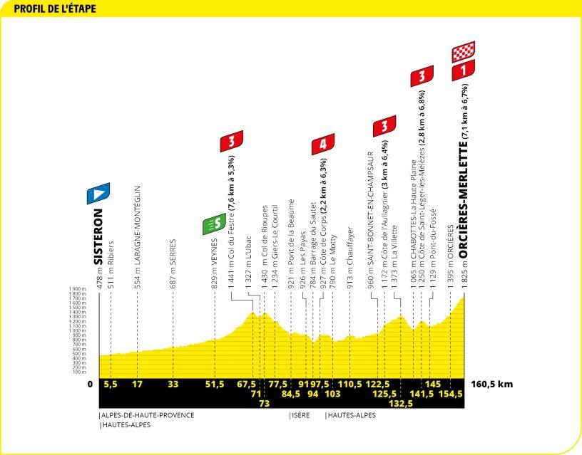 Tour de France 2020 étape