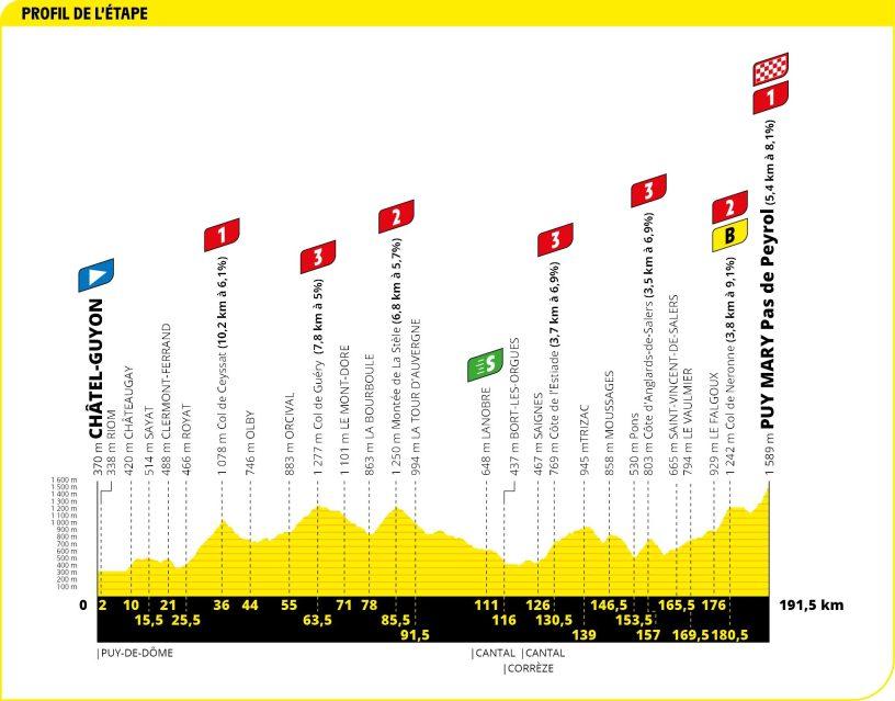 Tour de France 2020 étape 13