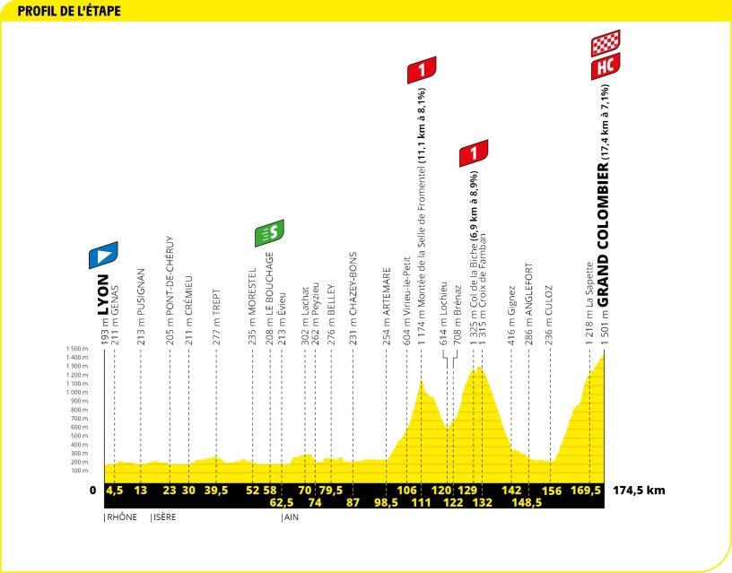 Tour de France 2020 étape 15