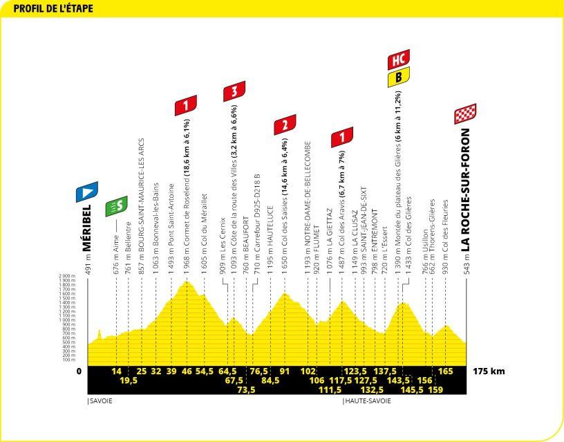 Tour de France 2020 étape 18