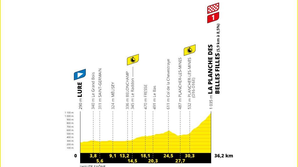 Tour de France 2020 étape 20
