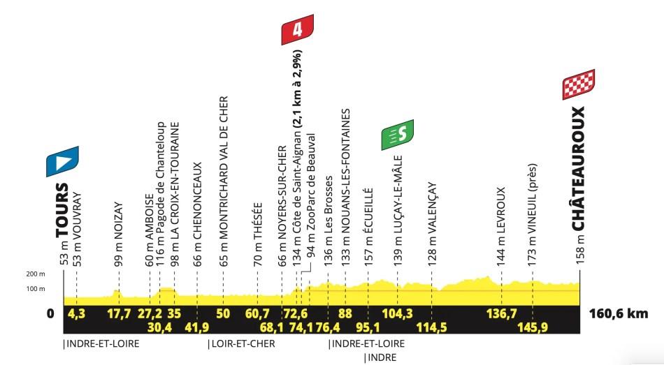 Étape 6 Tour de France 2021 Profil