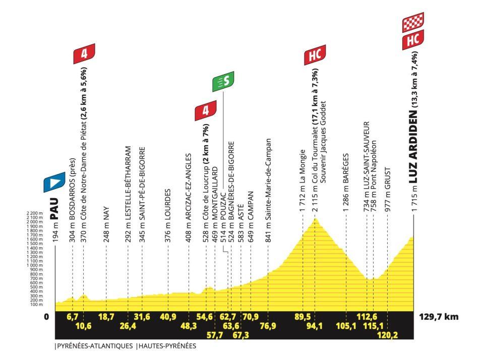 2021 Tour de France Étape 18 profil