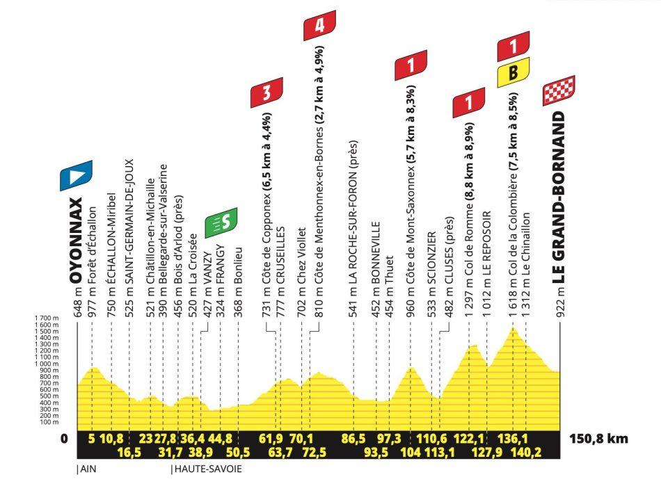 Tour de France 2021 Profil étape 8