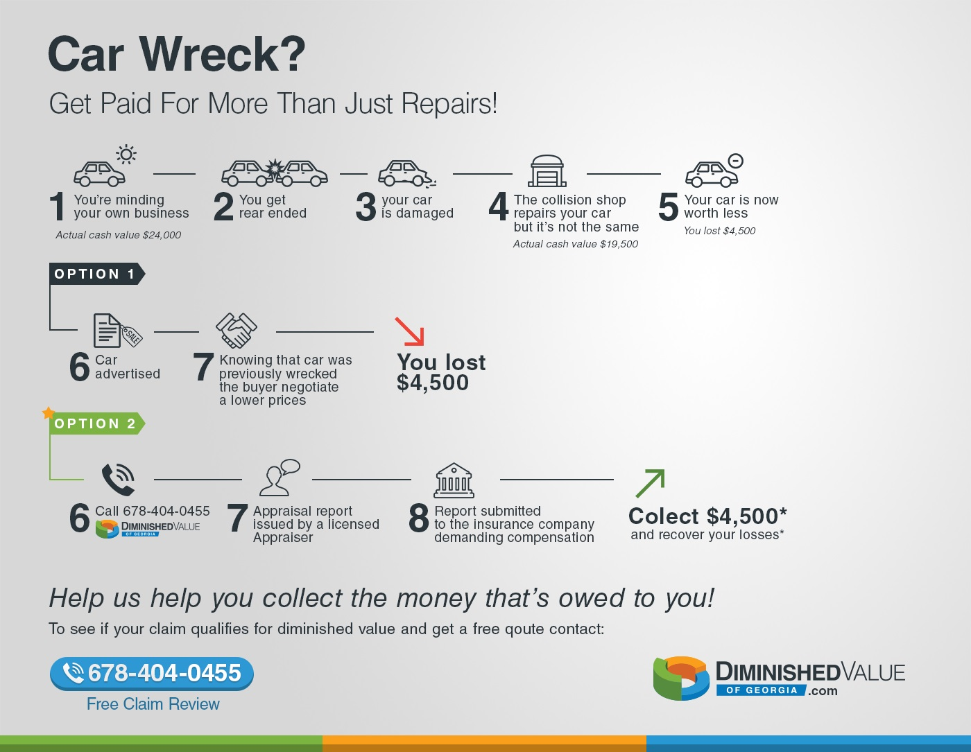 Diminished Value Infographic Diminished Value Georgia Car Appraisals Vehicle Valuation Experts