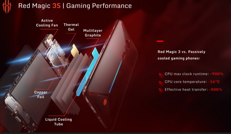 Nubia Red Magic 3S cooling