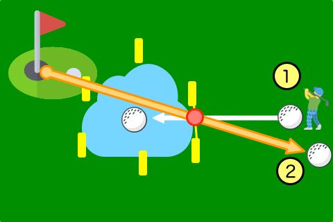 ウォーターハザードの説明図