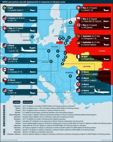 Forças da OTAN implantadas na fronteira com a Rússia