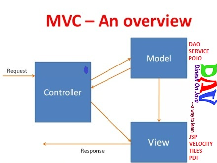 Spring mvc framework tutorial with example dinesh on java spring mvc tutorial ccuart Choice Image