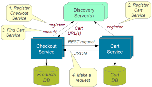 microservices with discovery server