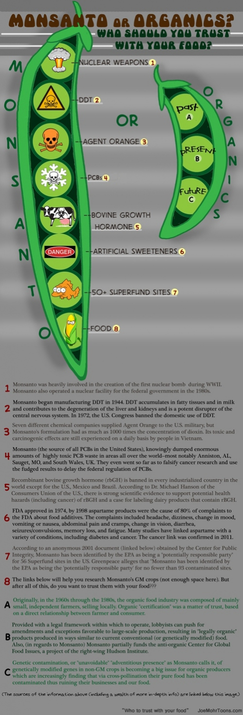 8 Reasons Not To Trust Monsanto With Your Food