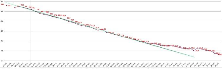 courbe-perte-de-poids
