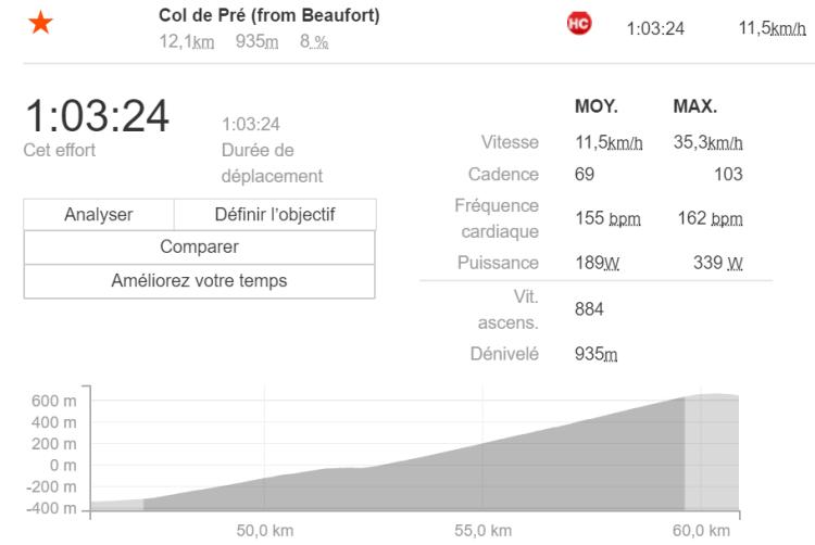 Time Megève Mont Blanc 2017 - Col de Pré depuis Beaufort - 8% de moyenne !