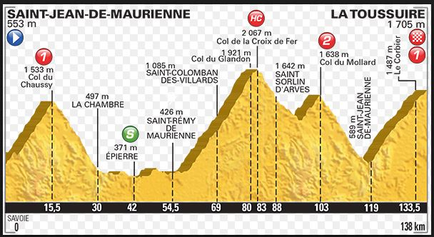 Etape du Tour 2015 - La Toussuire