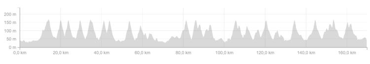 parcours 169 kms avec 22 bosses !